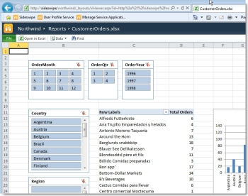 PowerPivot in SharePoint