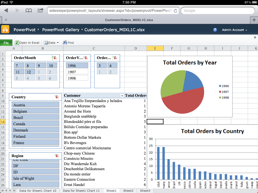 more ipad support for sharepoint  dashboards  powerpivot