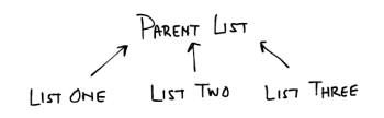 Parent and Daughter Lists