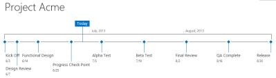 SharePoint Timeline