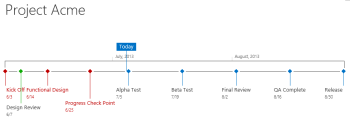 Highlighting late tasks in SharePoint timeline