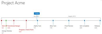 Highlighting late tasks in SharePoint timeline