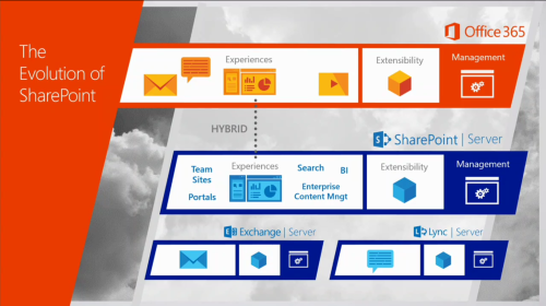 evolution_of_sharepoint_overview