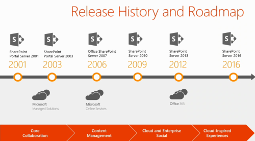 evolution_of_sharepoint_roadmap