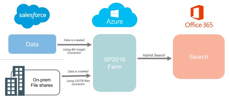 hybrid search with salesforce and sharepoint.jpg